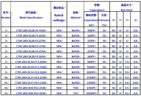 ceramic capacitor voltage rating 104 ceramic capacitor voltage rating 28 images bule high voltage ceramic capacitor 1000pf