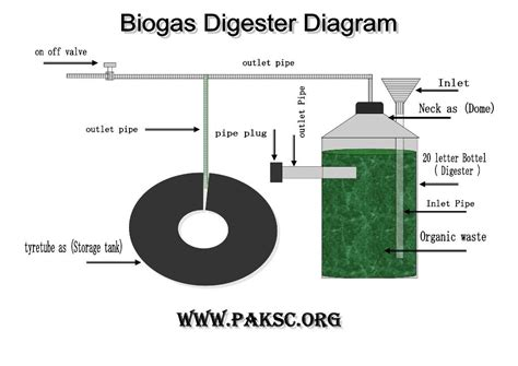mini biogas digester project photo gallery biogas plant