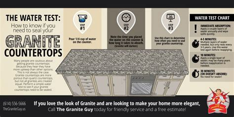 the water test if you need to seal your granite