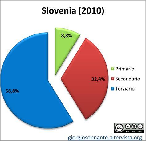 classifica banche mondiali grafico dei settori produttivi slovenia settori economici