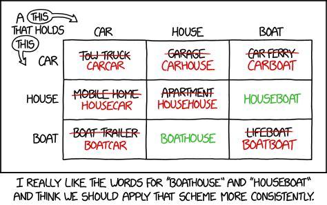 2043 boathouses and houseboats explain xkcd - Houseboat Xkcd