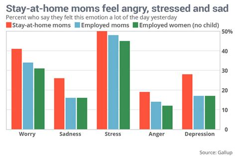 Working Mothers Vs Stay At Home Mothers Essay by Why Stay At Home Spouses Are So Resentful Marketwatch