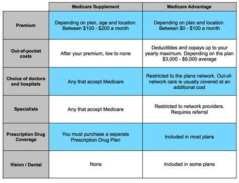 supplement plans medicare medicare supplement vs medicare advantage the best choice