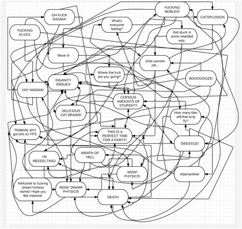 complicated flowchart confusing flowchart images search