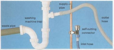 Plumbing For A Dishwasher by Plumbing In A Dishwasher The Self Sufficiency Diy Info Zone