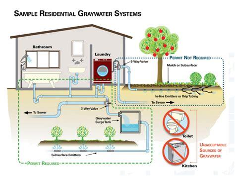 san diego graywater rebates ecology artisans