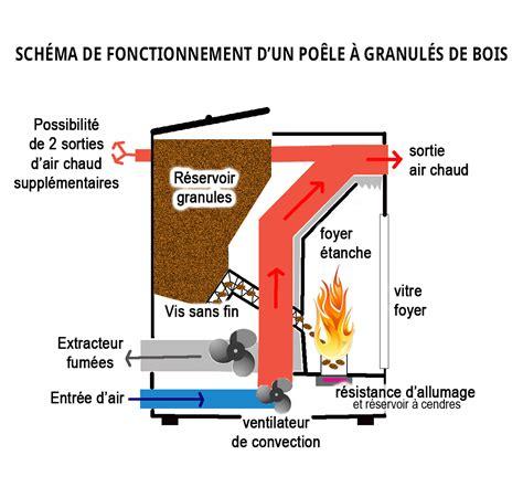 Questions Chauffage Installation Po 234 Sch 233 Ma Po 234 Le 224 Granul 233 S De Bois Po 234 Les Montpellier