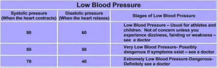 How To Trick Blood Pressure Test » Home Design 2017