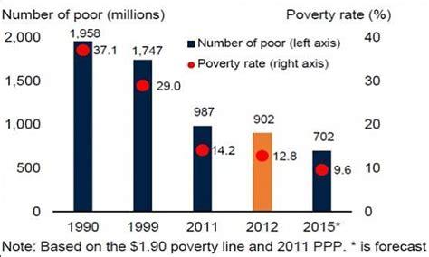 presidente banca mondiale banca mondiale 702 mln di poveri ma per la prima volta