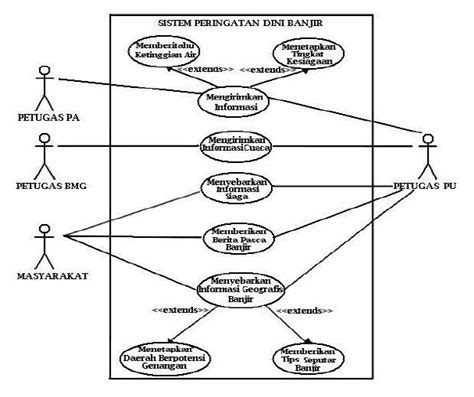 aturan membuat use case diagram adeline narwastu dan eri prasetyo w bebasbanjir2015