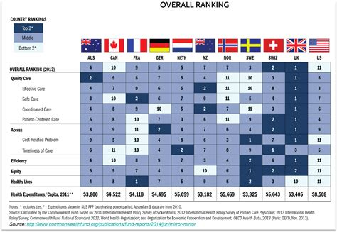 Does Uk by Why Did The U S Rank Last In The World S Best Healthcare