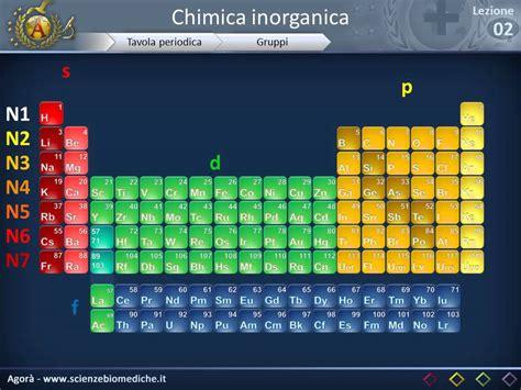 non metalli tavola periodica tavola periodica