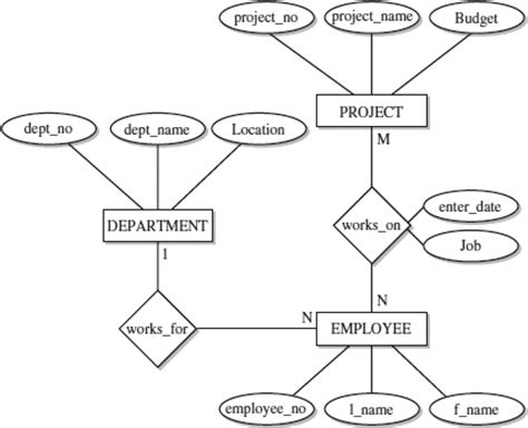 er diagram exle employee department about the sql server entity relationship model