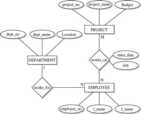 er model about the sql server entity relationship model
