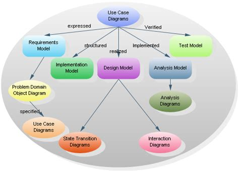software engineering use diagram linkfile
