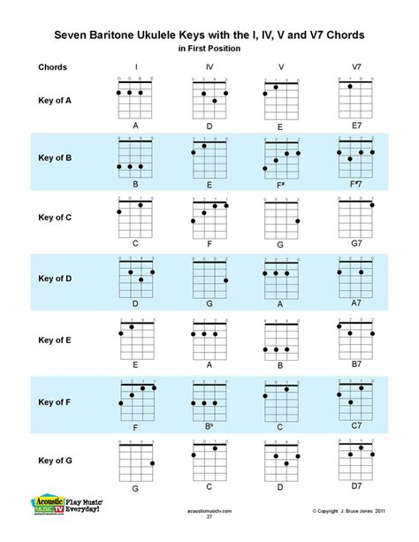 printable ukulele chord chart with finger numbers printable ukulele chord chart with finger numbers free