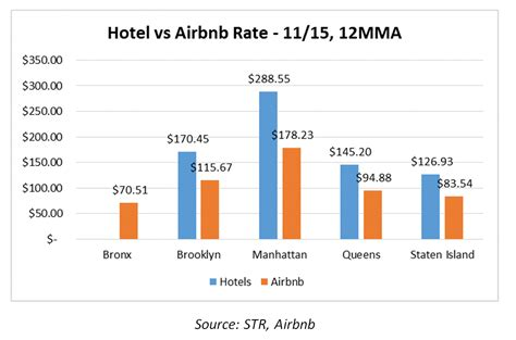 airbnb hotel hnn str airbnb s impact on nyc s boroughs