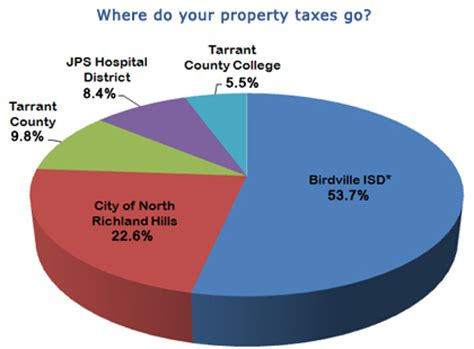 Richland County Property Tax Records Richland Tx Official Website Taxes