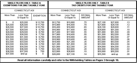state tax withholding table 2016 federal tax withholding chart married calendar