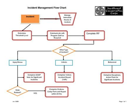 management flow chart template program management process templates incident management