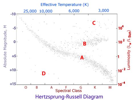 hertzsprung diagram lab the hertzsprung diagram the secrets of the universe