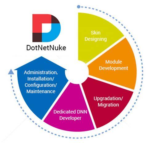 Web Portal Instan Asp Nuke hire dedicate netduke developer and programmer singapore malaysia