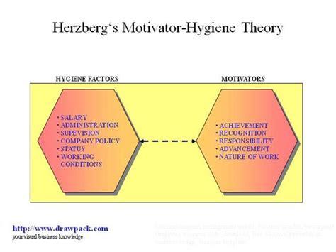 diagram of motivation herzberg s motivator hygiene theory business diagram