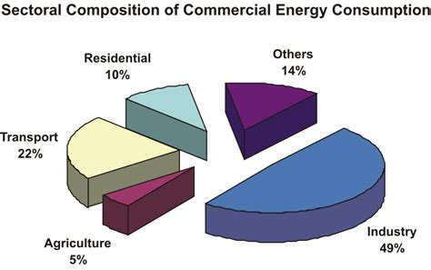 pattern of energy consumption in india moef 2002 empowering people for sustainable development