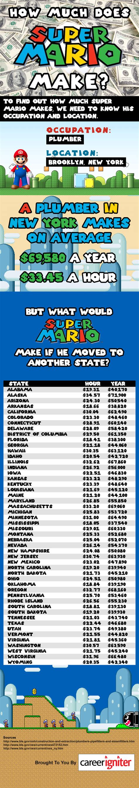 How Much Makes A Leader Mba by How Much Does Mario Make Career Igniter