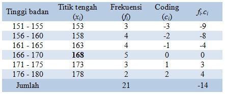 membuat tabel html rata tengah mencari rata rata hitung data berkelompok east street