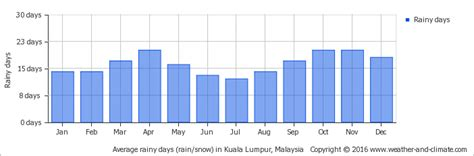 malaysia new year weather climate and average monthly weather in kuala lumpur malaysia
