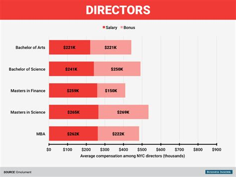 Mba Data Science Salary by The Highest Paid Degrees On Wall Business Insider