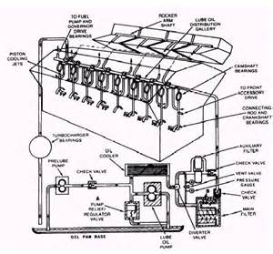 flow lubricating system