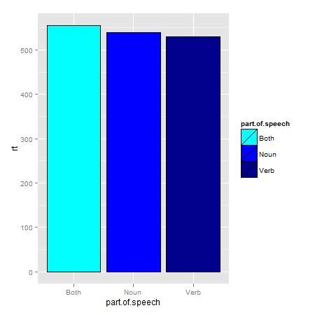 fancy color names r ggplot2 plot discrete factors with a set of similar