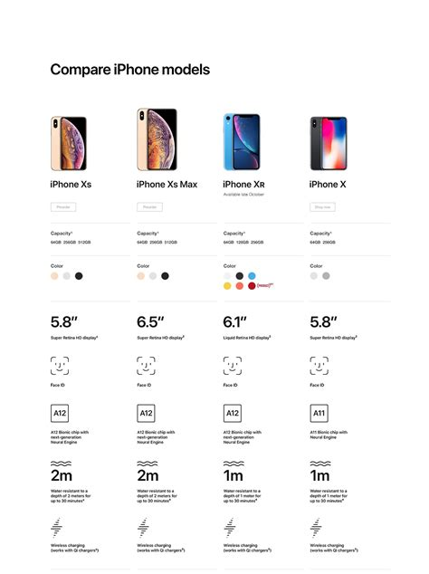 Iphone Comparison Iphone X Comparison Iphone 8 Plus Comparison Iphone 8 Comparison Iphone 7 Plus Comparison