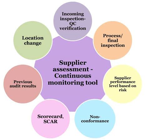 tag supplier audit incorporating global supplier quality regulations for