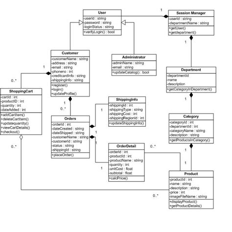 class diagrams class diagram version 1