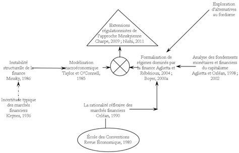 picture of a l post post keyn 233 siens et r 233 gulationnistes une alternative 224 la