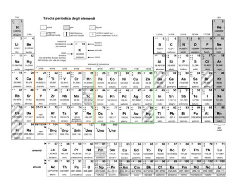tavola periodica degli elementi con numero di ossidazione numero di ossidazione il numero di ossidazione 232 una