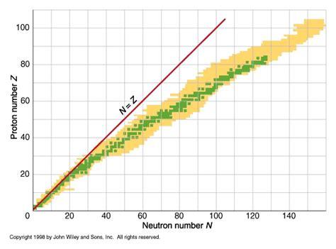 Number Of Protons In Aluminum by Aluminum Aluminum Neutrons