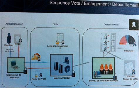 bureau de vote composition le vote par un avenir radieux du bout du