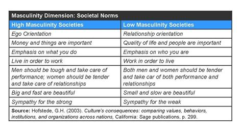 masculine and feminine countries in research strategy masculinity in american culture