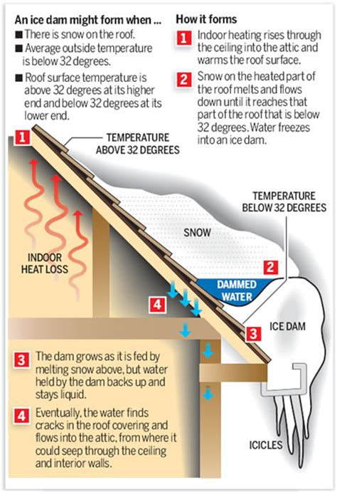 How To Prevent Dams On Owens Corning Roofing Dams