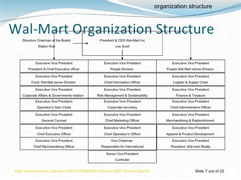 wal mart organizational structure essay example research paper