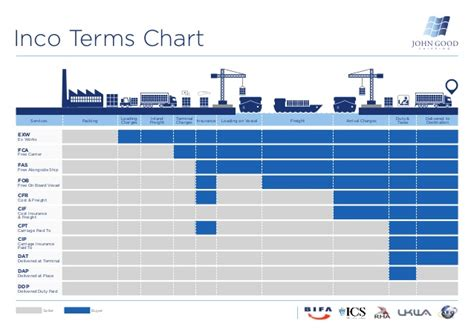 for shipping terms incoterms from shipping