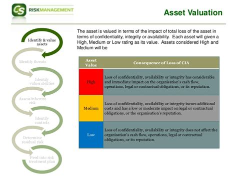 asset register template iso 27001 iso27001 risk assessment approach