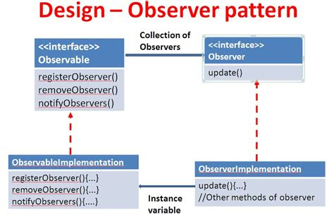 observer pattern in java exle hfdp ch 2 observer pattern coding 2 learn