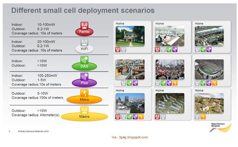 small cell networks deployment management and optimization ieee press series on networks and services management books comparison and deployment scenarios ytd2525