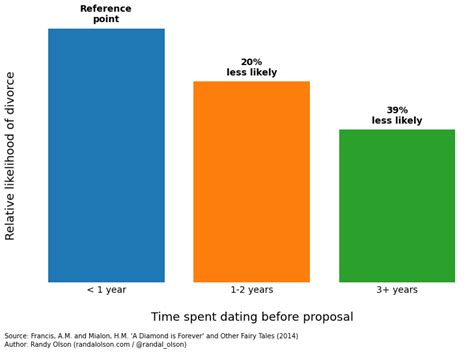 Average time spent dating before engagement questions