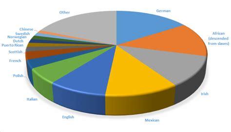 Importance Of Diversity At Mba Programs by Diversity American Opportunity Not Minority Problem